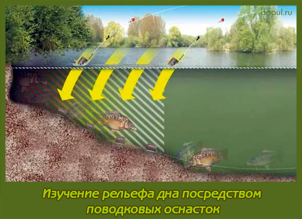 Как определить дно на рыбалке